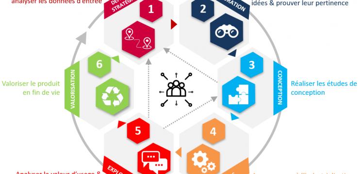 Développer des produits innovants et éco-responsables